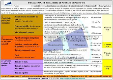 Tableau simplifié facteurs pénibilité 2015